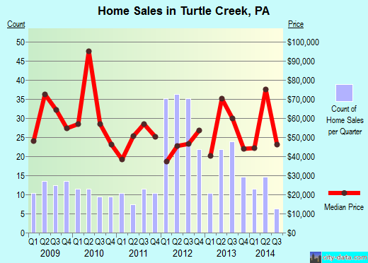 Turtle Creek,PA real estate house value index trend