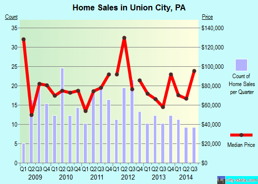 Union City,PA real estate house value index trend
