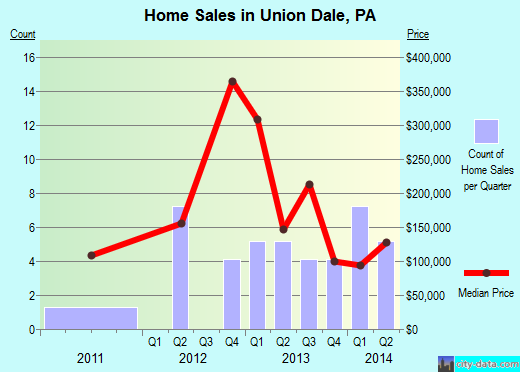 Union Dale,PA real estate house value index trend