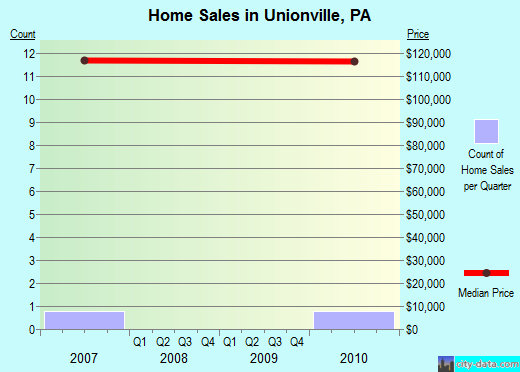 Unionville,PA real estate house value index trend