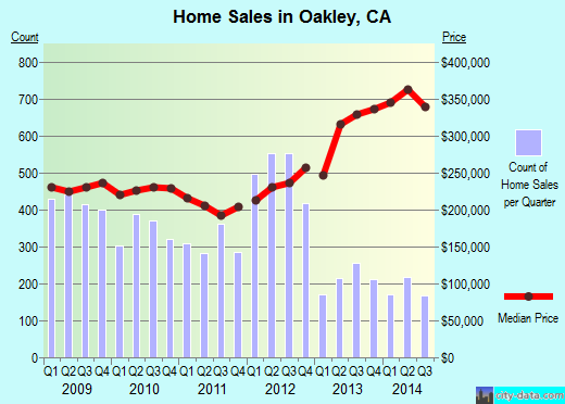 Oakley,CA real estate house value index trend