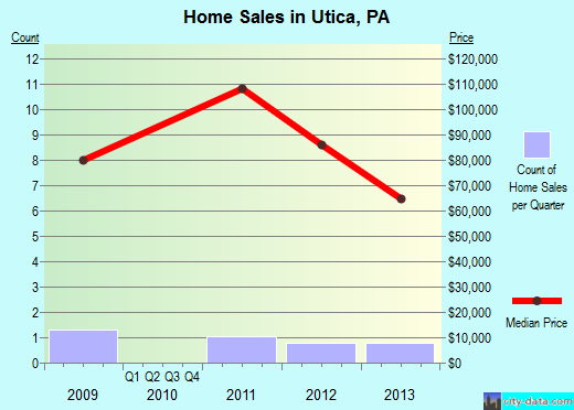 Utica,PA real estate house value index trend