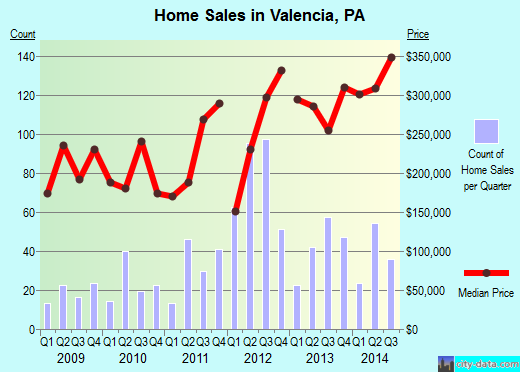 Valencia,PA real estate house value index trend