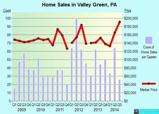 Valley Green,PA real estate house value index trend