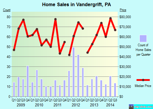Vandergrift,PA real estate house value index trend