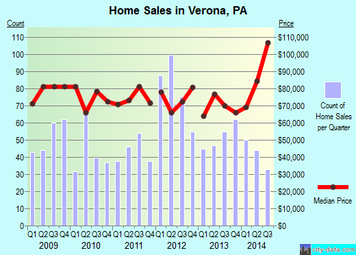 Verona,PA real estate house value index trend