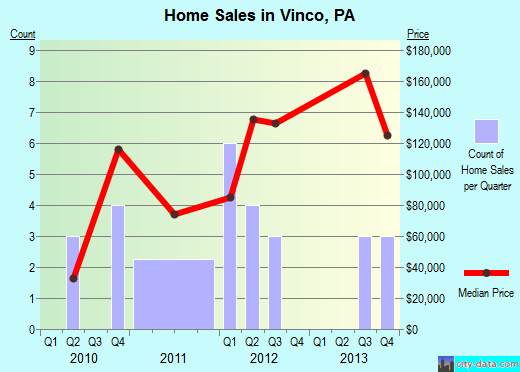 Vinco,PA real estate house value index trend