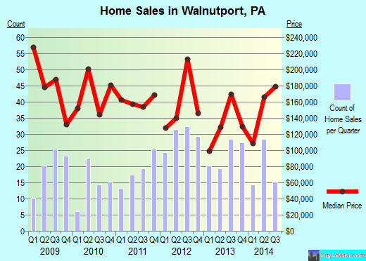 Walnutport,PA real estate house value index trend