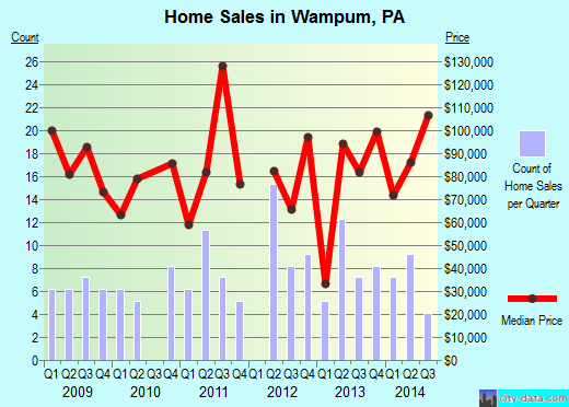 Wampum,PA real estate house value index trend