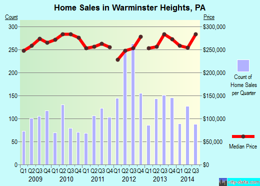Warminster Heights,PA real estate house value index trend