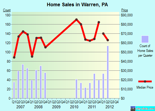 Warren,PA real estate house value index trend