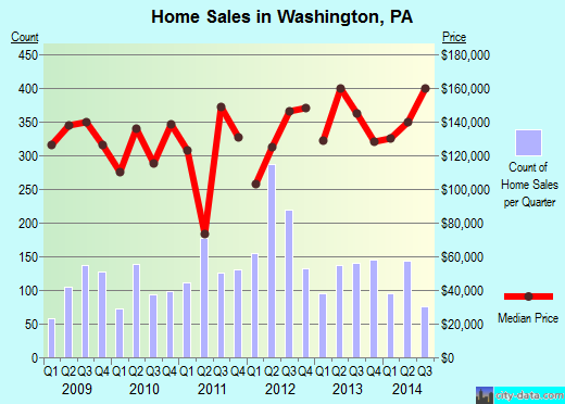 Washington,PA real estate house value index trend