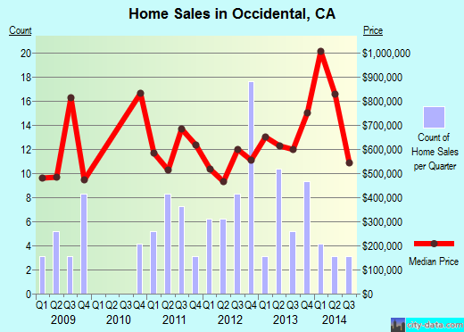 Occidental,CA index of house prices