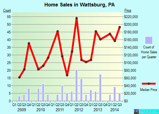 Wattsburg,PA real estate house value index trend