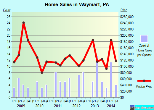 Waymart,PA real estate house value index trend