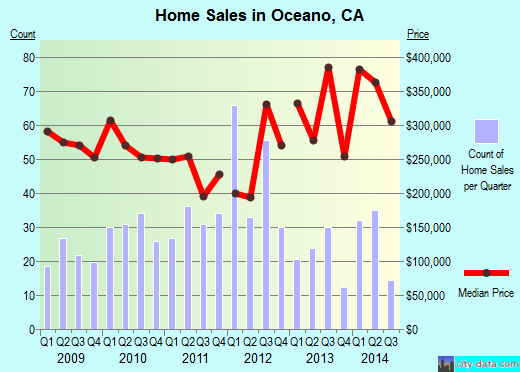 Oceano,CA real estate house value index trend