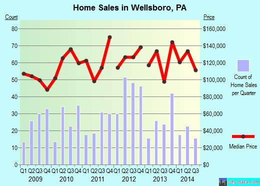 Wellsboro,PA real estate house value index trend