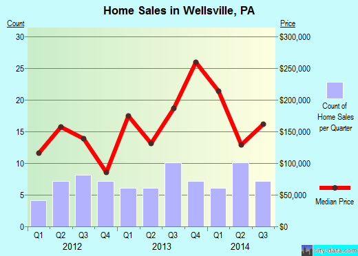 Wellsville,PA real estate house value index trend