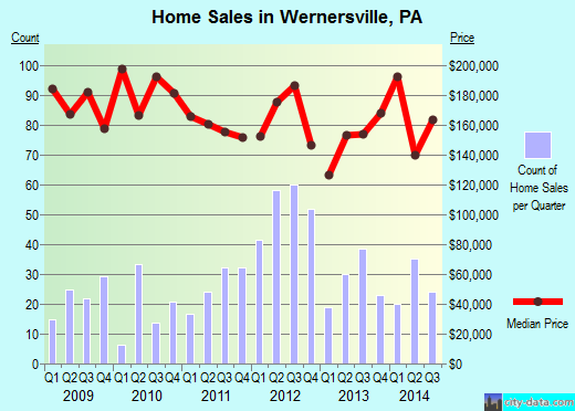 Wernersville,PA real estate house value index trend