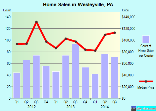 Wesleyville,PA real estate house value index trend