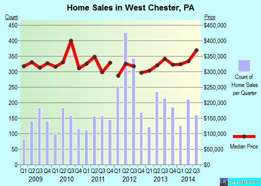 West Chester,PA real estate house value index trend