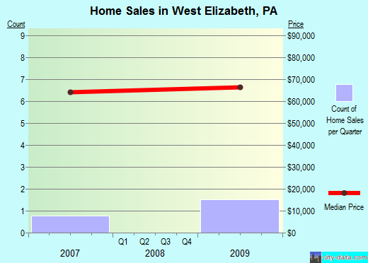 West Elizabeth,PA real estate house value index trend