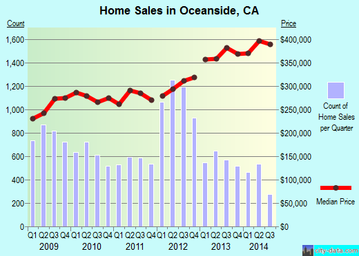 Oceanside,CA real estate house value index trend