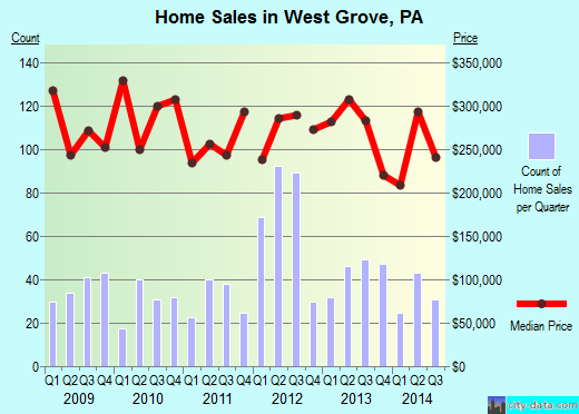 West Grove,PA real estate house value index trend