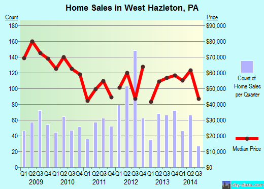 West Hazleton,PA real estate house value index trend
