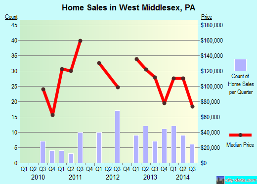 West Middlesex,PA real estate house value index trend