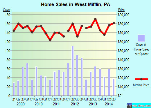 West Mifflin,PA real estate house value index trend