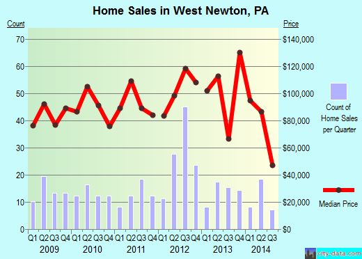 West Newton,PA real estate house value index trend