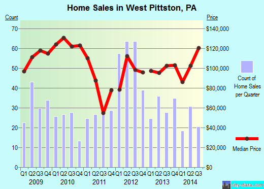 West Pittston,PA real estate house value index trend