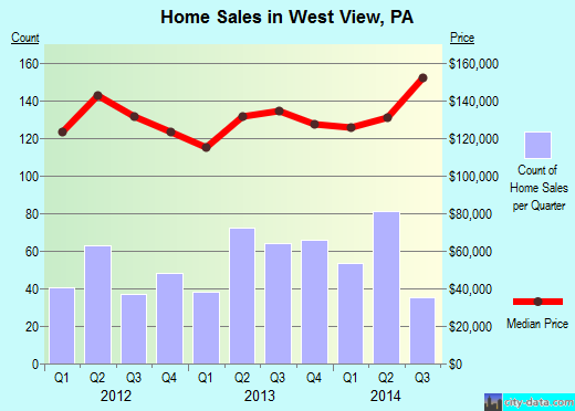West View,PA real estate house value index trend