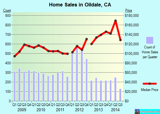 Oildale,CA real estate house value index trend