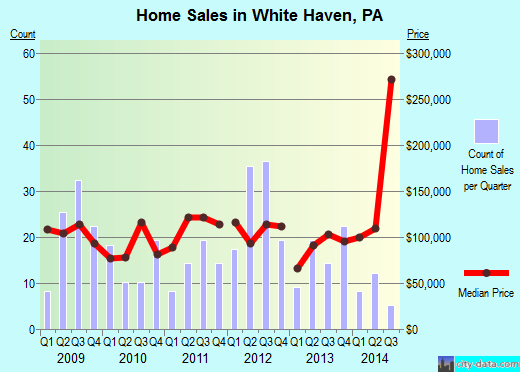 White Haven,PA real estate house value index trend