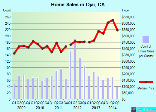 Ojai,CA real estate house value index trend