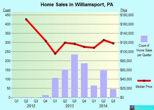 Williamsport,PA real estate house value index trend