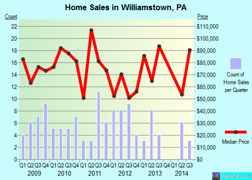 Williamstown,PA real estate house value index trend