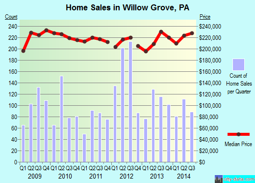 Willow Grove,PA index of house prices