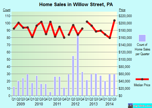 Willow Street,PA real estate house value index trend
