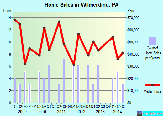 Wilmerding,PA real estate house value index trend