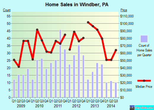 Windber,PA real estate house value index trend