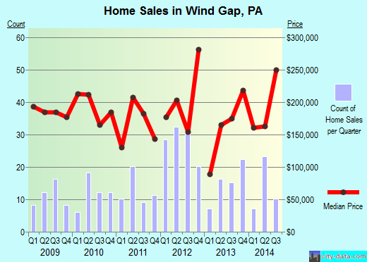 Wind Gap,PA real estate house value index trend