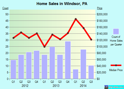 Windsor,PA real estate house value index trend