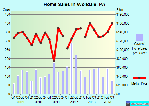 Wolfdale,PA real estate house value index trend