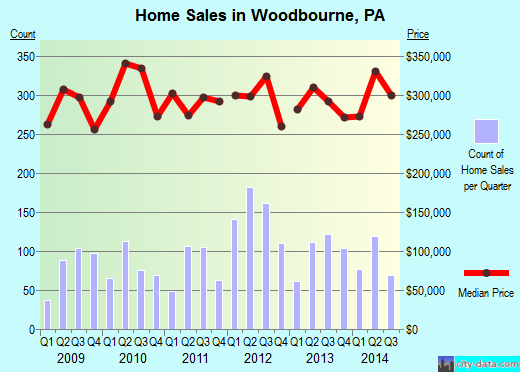 Woodbourne,PA real estate house value index trend