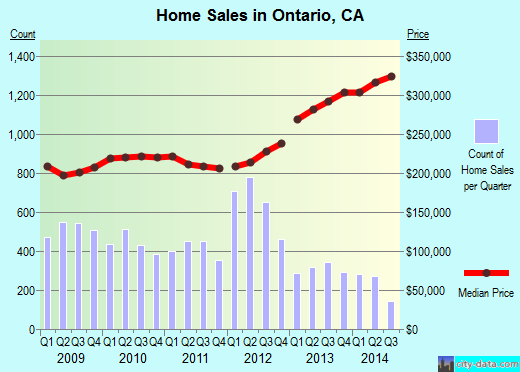 Ontario,CA real estate house value index trend