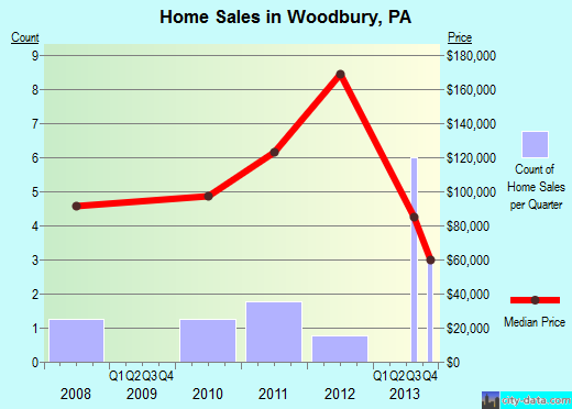 Woodbury,PA real estate house value index trend