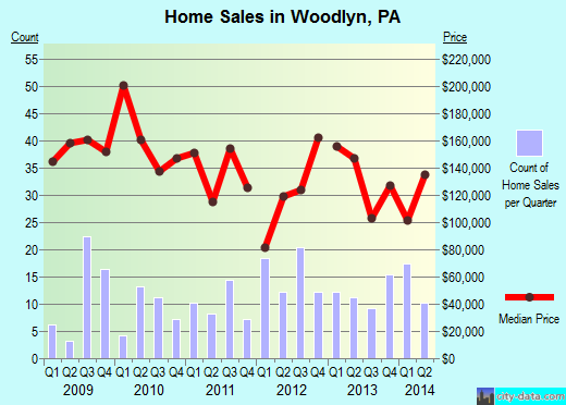 Woodlyn,PA index of house prices